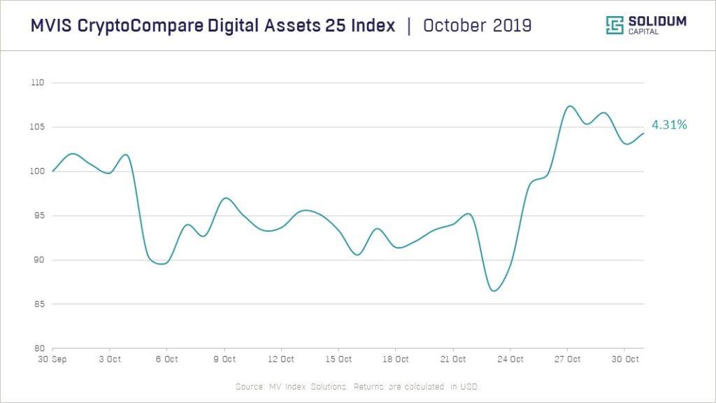 Crypto market performance | October 2019