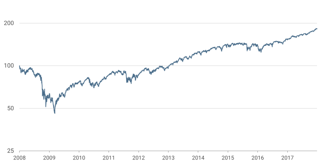 The-SP-500-performance-without-dividends: 1-January-2008–31-December-2017