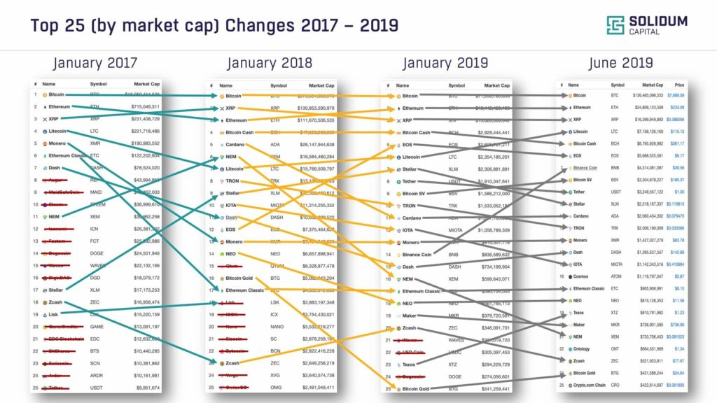 Market movements during 2017–2019