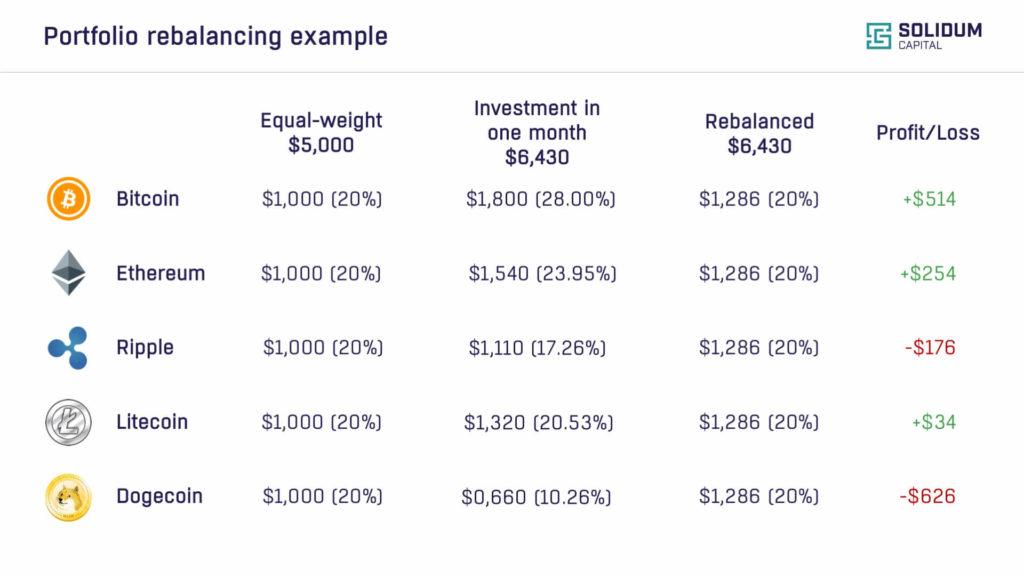 Portfolio rebalancing example
