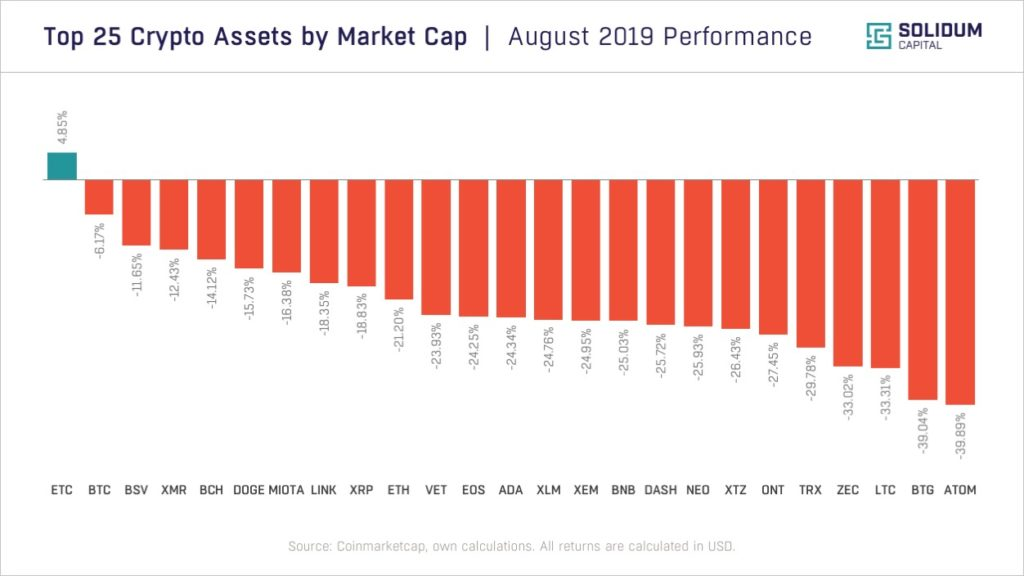 Top 25 assets by market cap performance (Aug 2019)