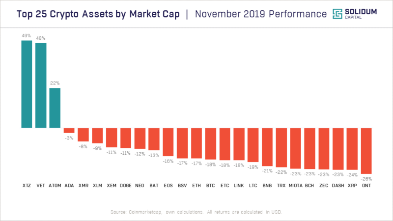 Top 25 assets by market cap performance