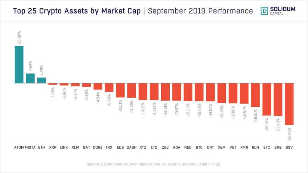 Top 25 assets by market cap performance | September 2019