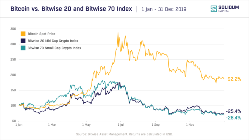 Bitcoin vs. Bitwise 20 and Bitwise 70 Crypto Index 2019