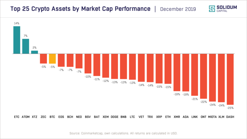Top 25 assets by market cap performance (Dec 2019)