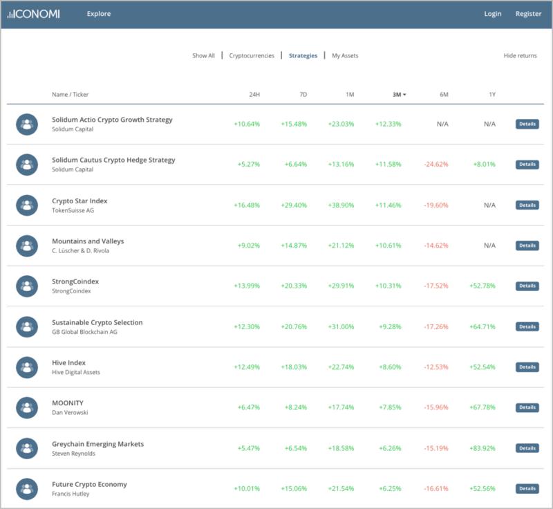 The Top Ten Performing Crypto Strategies On ICONOMI