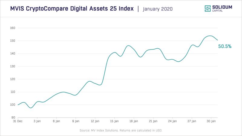 Chart 1: Crypto market performance | January 2019