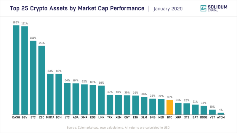 Chart 2: Top 25 assets by market cap performance | January 2019