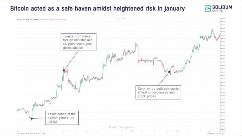 Chart 3: Bitcoin acted as a safe haven in January