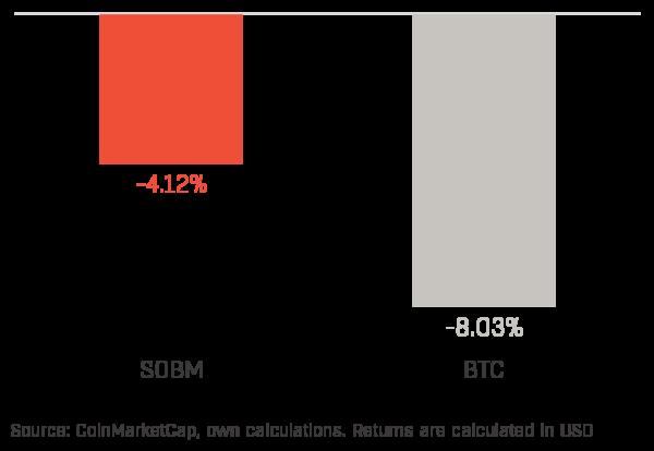 Chart 1 (SOBM & BTC)