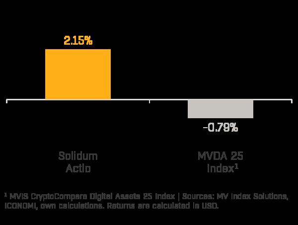 Chart 1 (SOAC & Market)