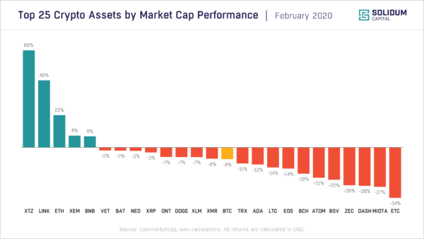 Chart 2 - Top 25 assets by market cap performance (2020-02)