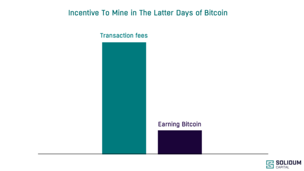 Incentive To Mine In The Latter Days of Bitcoin