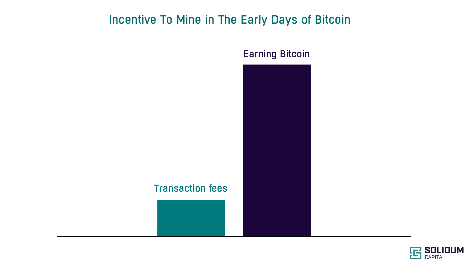Incentive To Mine In The early Days of Bitcoin