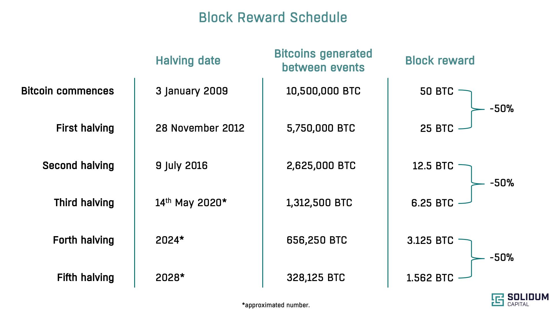 Block Reward Schedule