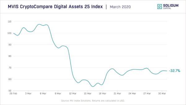 Chart 1 - Crypto market performance (2020-03)