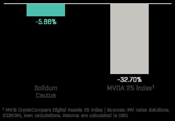 Solidum Cautus Performance (2020-03)