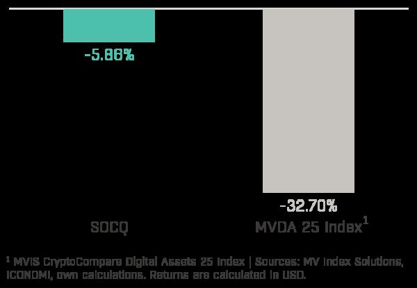 Chart 1 - Solidum Crypto Quant Performance (2020-03)