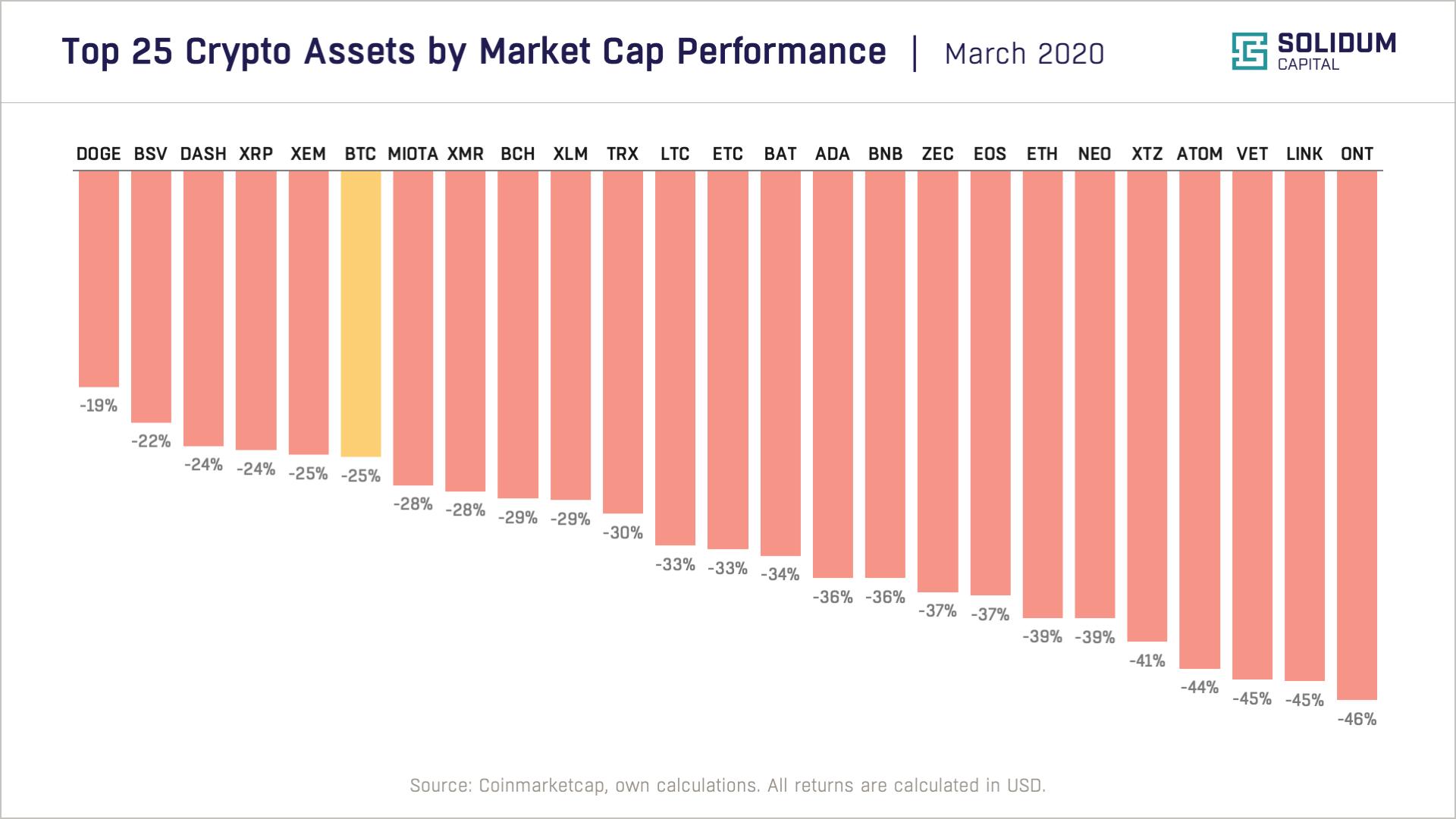 Chart 2 - Top 25 assets by market cap performance (2020-03)