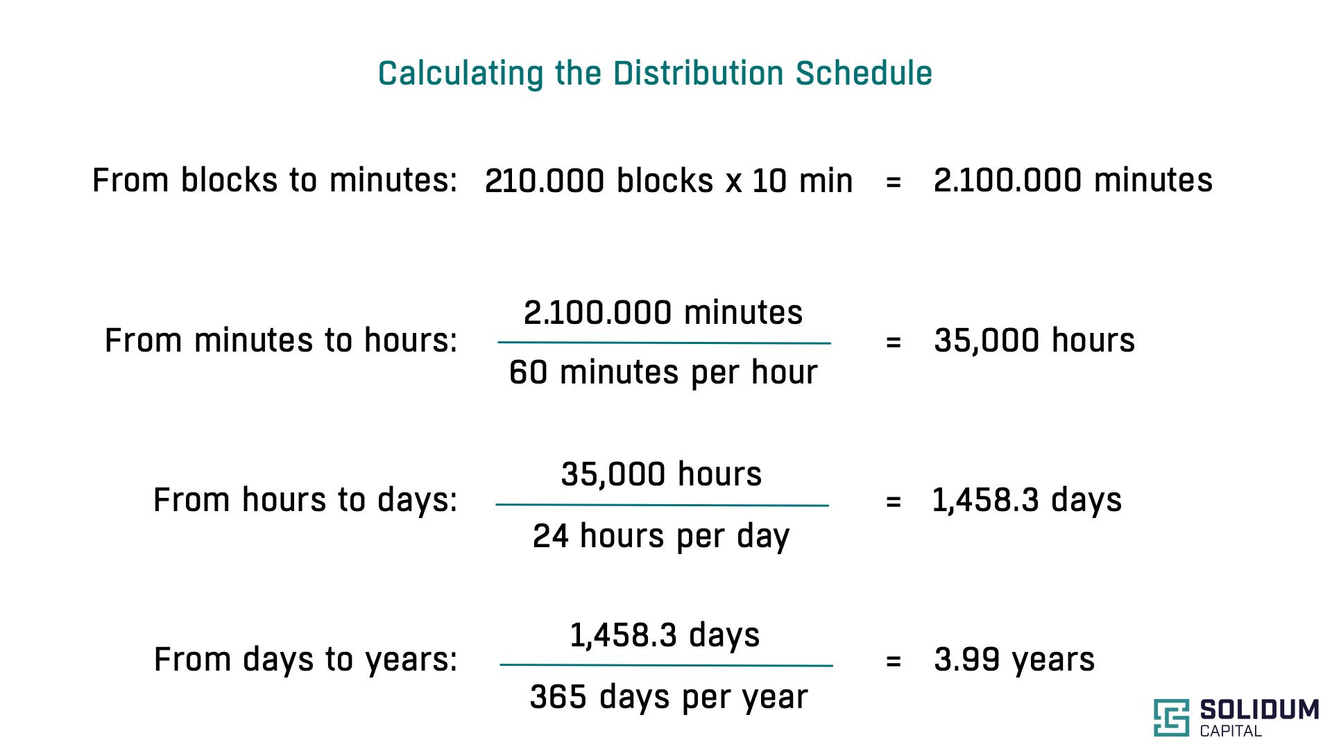 Distribution Schedule Calculation