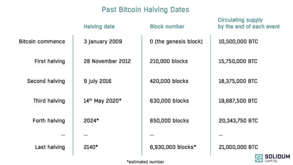 Past Bitcoin Halving Dates