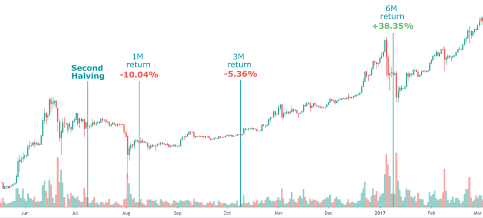 The impact of the Second halving on Bitcoin's price