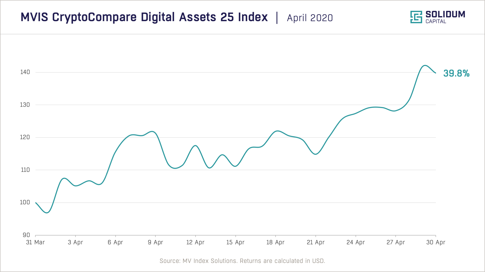 Crypto market performance (2020-04)