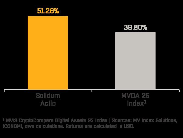 Chart 1 - Solidum Actio Performance (2020-04)