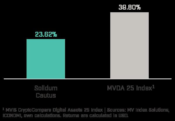 Chart 1 - Solidum Cautus Performance (2020-04)
