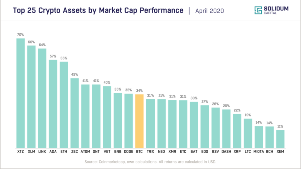 Top 25 assets by market cap performance (2020-04)