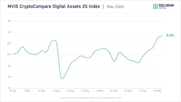 Chart 1 - Crypto market performance (2020-05)