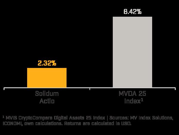 Solidum Actio Performance (2020-05)
