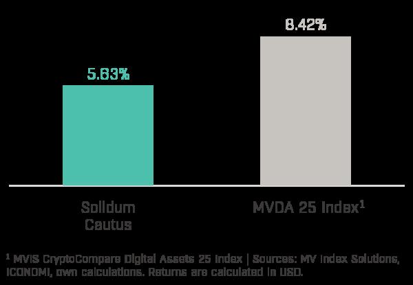 Solidum Cautus Performance (2020-05)