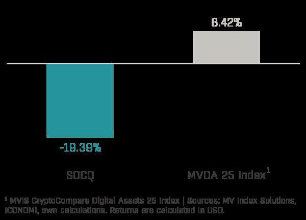 Chart 1 - Solidum Crypto Quant Performance (2020-05)