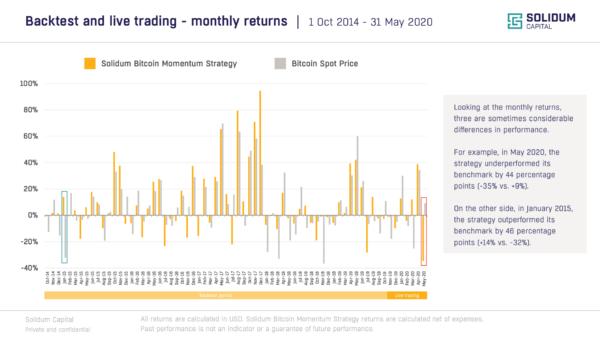 Chart 2 - SOBM monthly returns