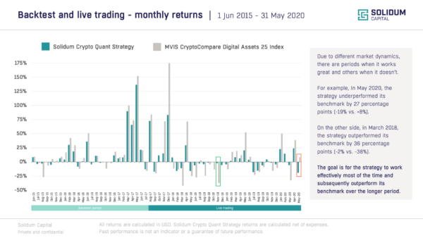 Chart 2 - SOCQ monthly returns