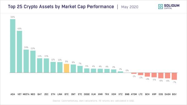 Chart 2 - Top 25 assets by market cap performance (2020-05)