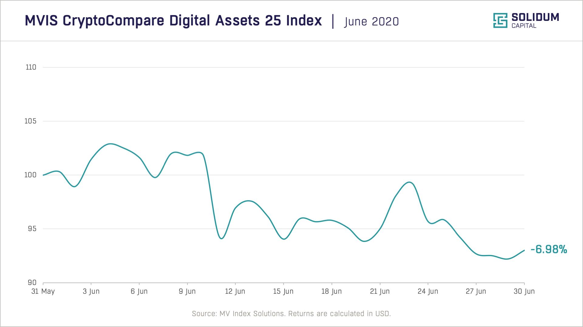Chart 1 - Crypto market performance (2020-06)