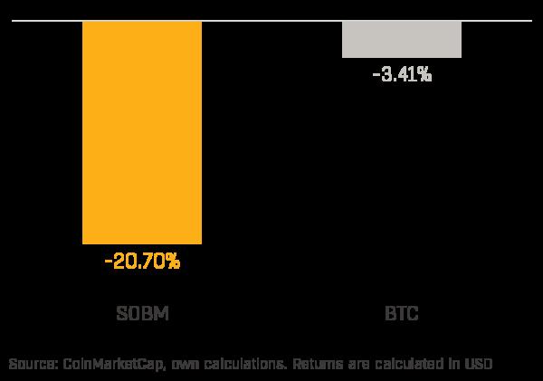 Chart 1 - SOBM Performance (2020-06)