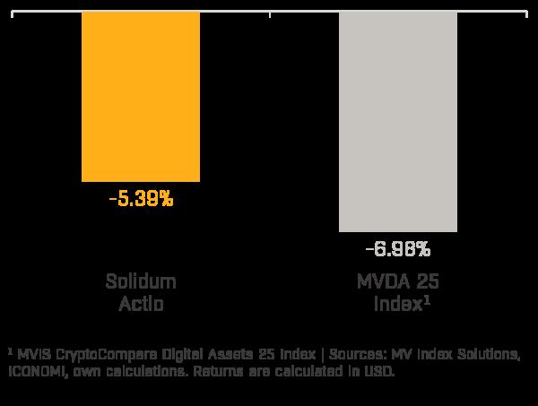 Chart 1 - Solidum Actio Performance (2020-06)