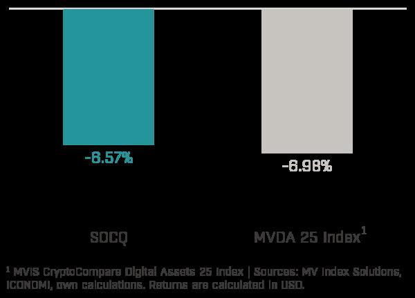 Chart 1 - Solidum Crypto Quant Performance (2020-06)