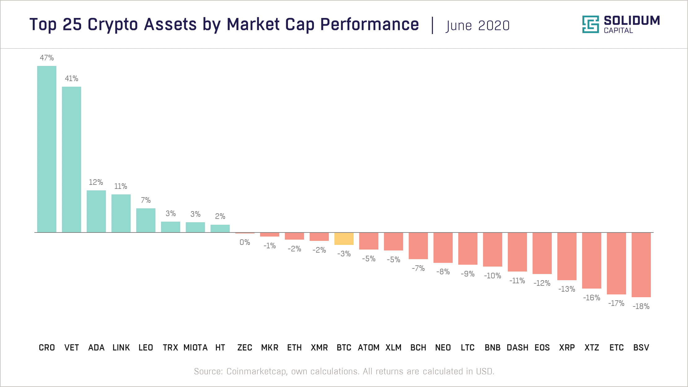 Chart 2 - Top 25 assets by market cap performance (2020-06)