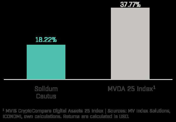 Chart 1 - Solidum Cautus Performance (2020-07)