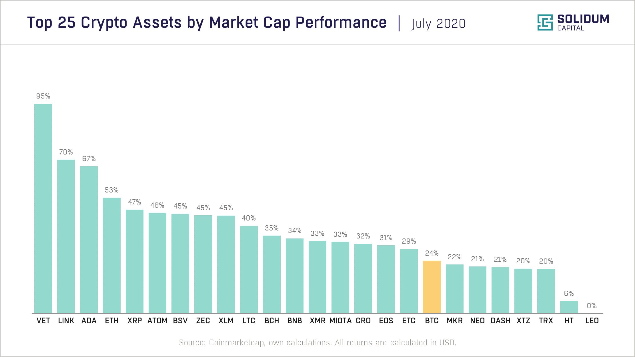 Chart 2 - Top 25 assets by market cap performance (2020-07)