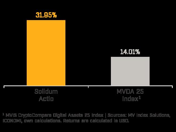 Chart 1 - Solidum Actio Performance (2020-08)