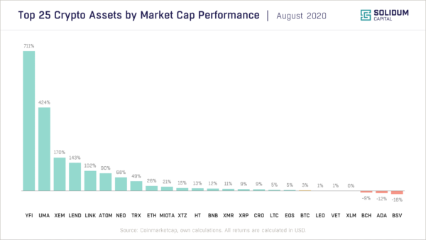 Chart 2 - Top 25 assets by market cap performance (2020-08)