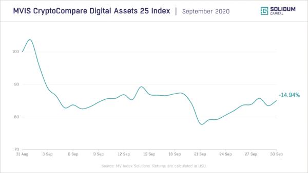 Chart 1 - Crypto market performance (2020-09)