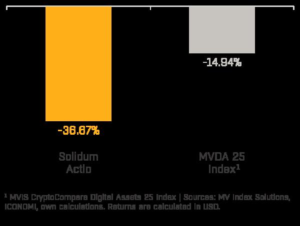 Chart 1 - Solidum Actio Performance (2020-09)