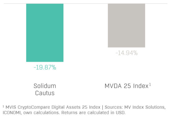 Chart 1 - Solidum Cautus Performance (2020-09)