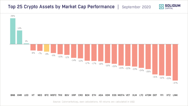 Chart 2 - Top 25 assets by market cap performance (2020-09)